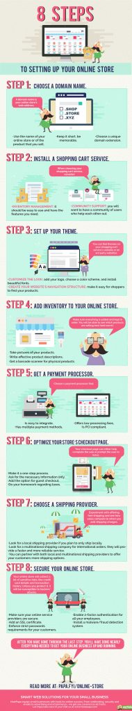 Infographic about creating an online store