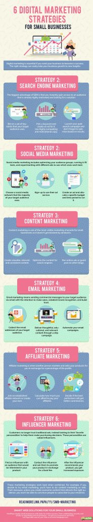 Infographic about digital marketing strategies for SMB
