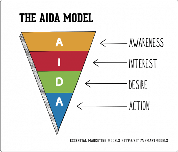 Use AIDA model to create better copys