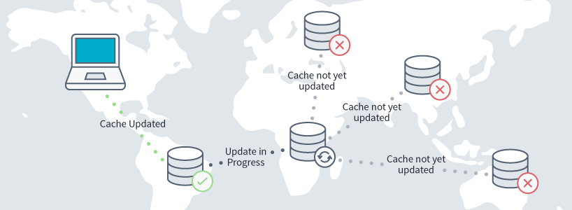 To complete your website migration, wait for nameserver propagation