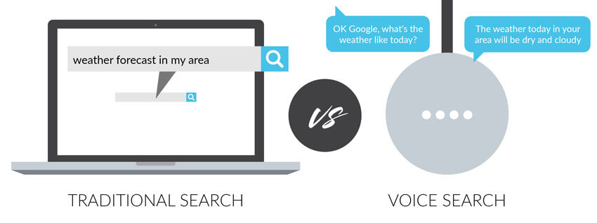 These are de difference between text search and voice search
